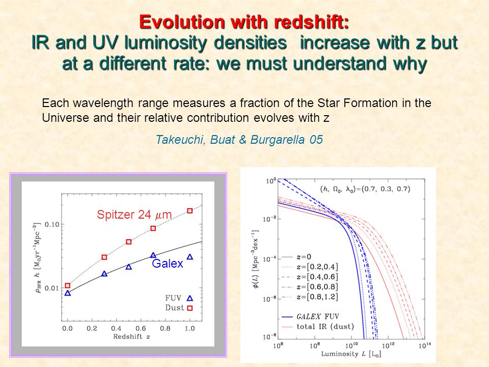Evolution with redshift: IR and UV luminosity densities increase with z but at a different rate: we must understand why Each wavelength range measures a fraction of the Star Formation in the Universe and their relative contribution evolves with z Takeuchi, Buat & Burgarella 05 Spitzer 24  m Galex