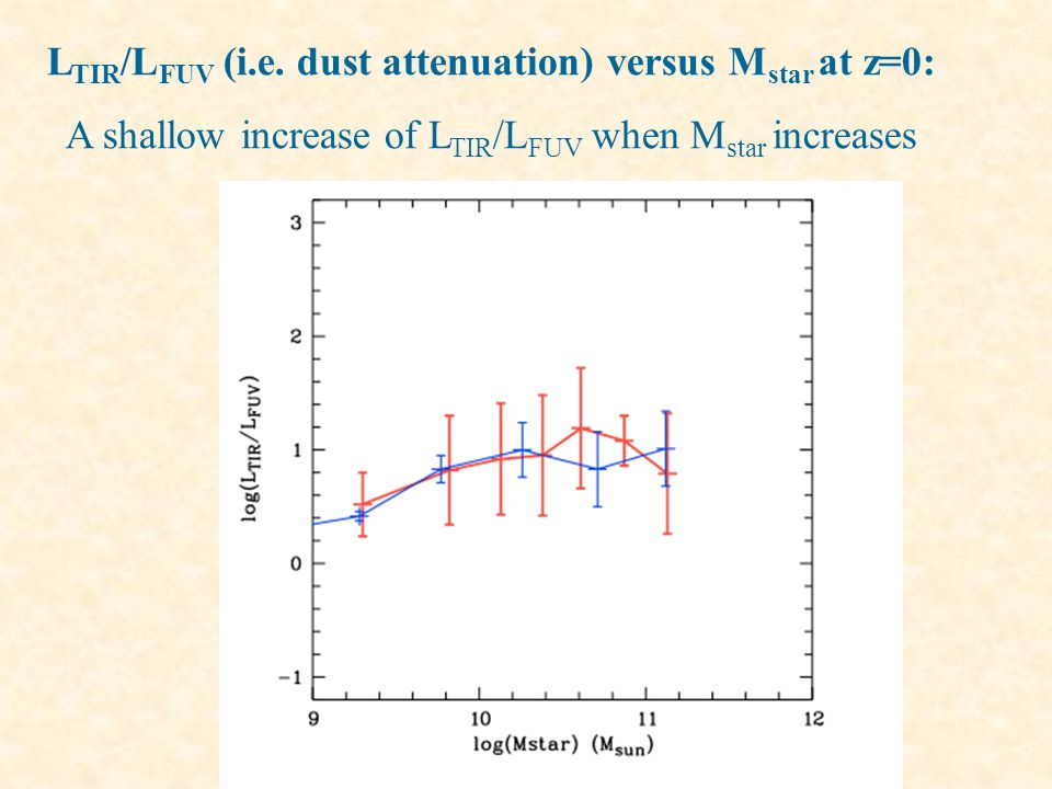 Theoretical models show that the F dust /F UV flux ratio is a robust tracer of the dust attenuation A(NUV) mag Various geometries/dust properties Gordon et al.