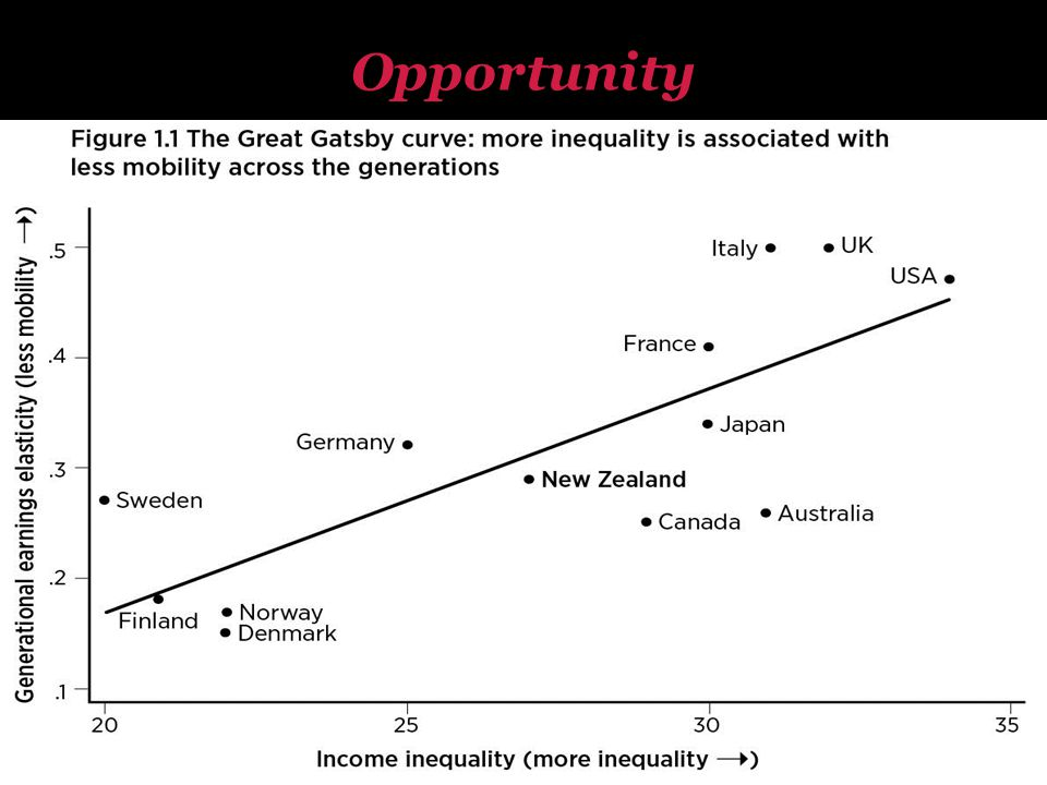 Opportunity The Great Gatsby Curve: More inequality is associated with less mobility across the generations