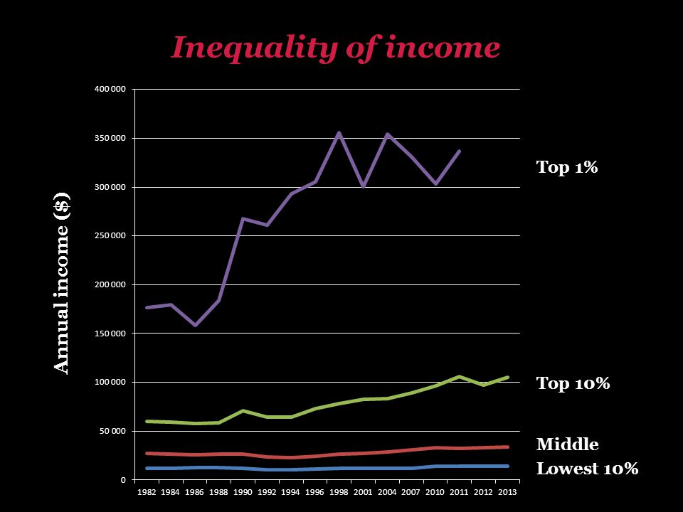 Lowest 10% Middle Top 10% Top 1% Annual income ($) Inequality of income
