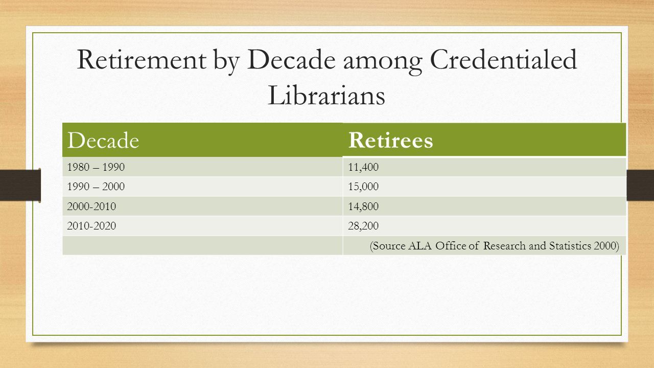 Retirement by Decade among Credentialed Librarians DecadeRetirees 1980 – 199011,400 1990 – 200015,000 2000-201014,800 2010-202028,200 (Source ALA Offi