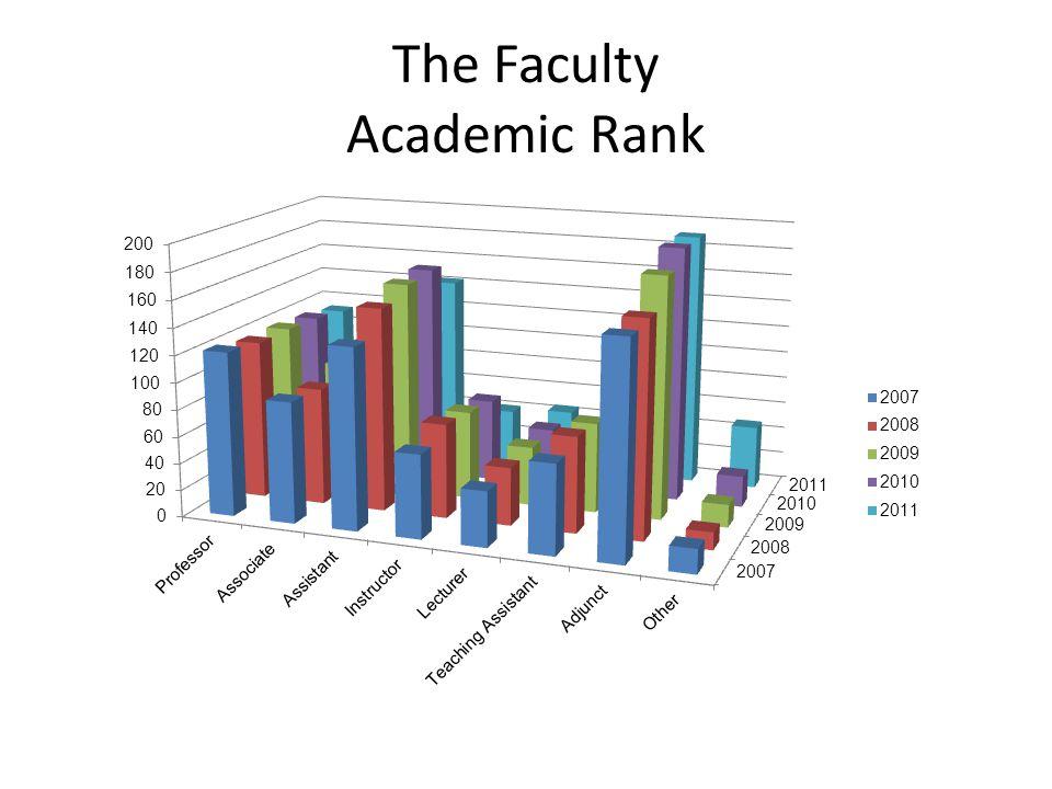 The Faculty Academic Rank