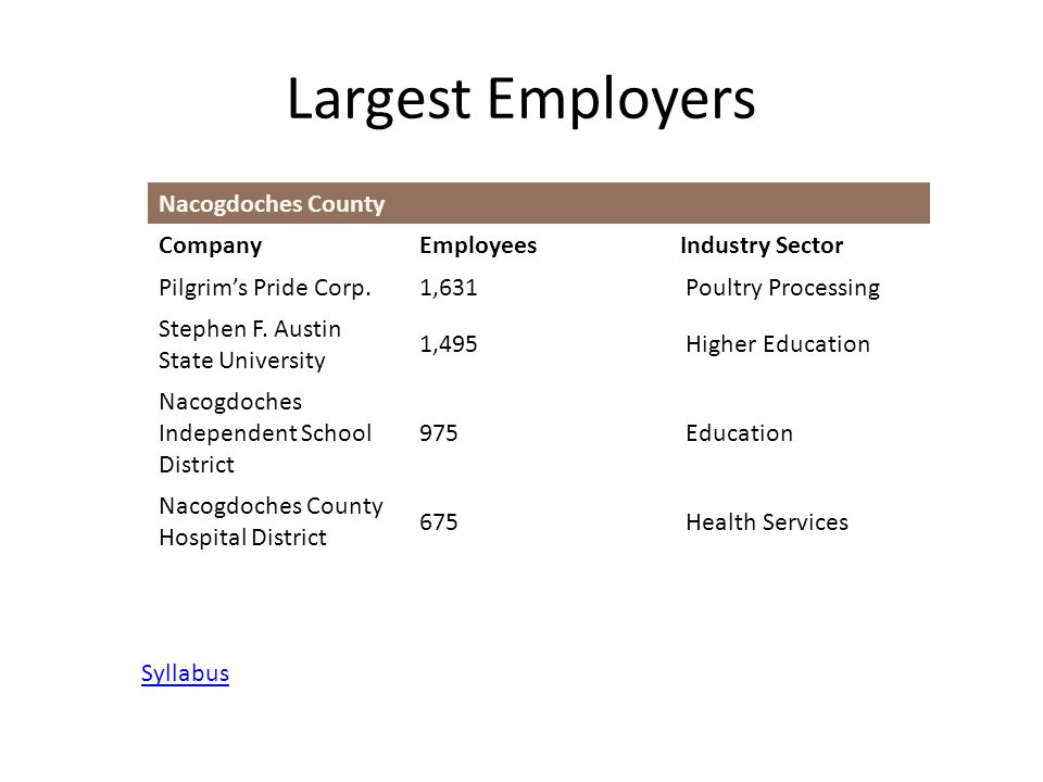 Largest Employers Nacogdoches County CompanyEmployeesIndustry Sector Pilgrim's Pride Corp.1,631 Poultry Processing Stephen F. Austin State University