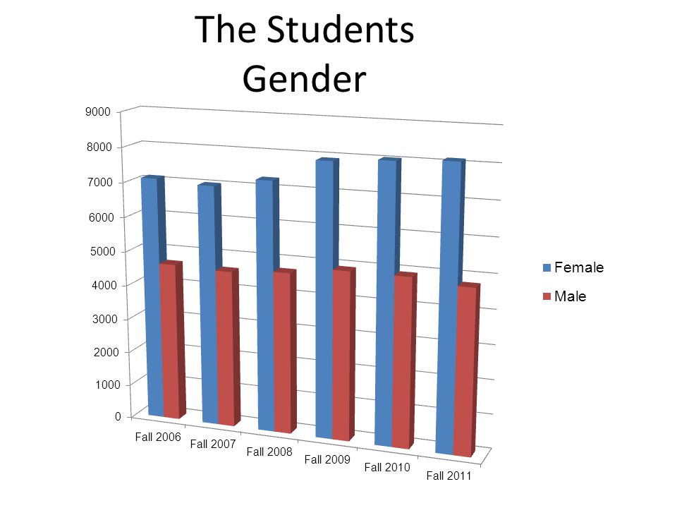 The Students Gender