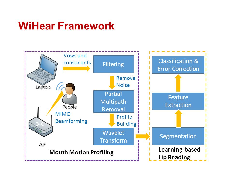 WiHear Framework Feature Extraction Classification & Error Correction Learning-based Lip Reading MIMO Beamforming Vows and consonants Filtering Wavele