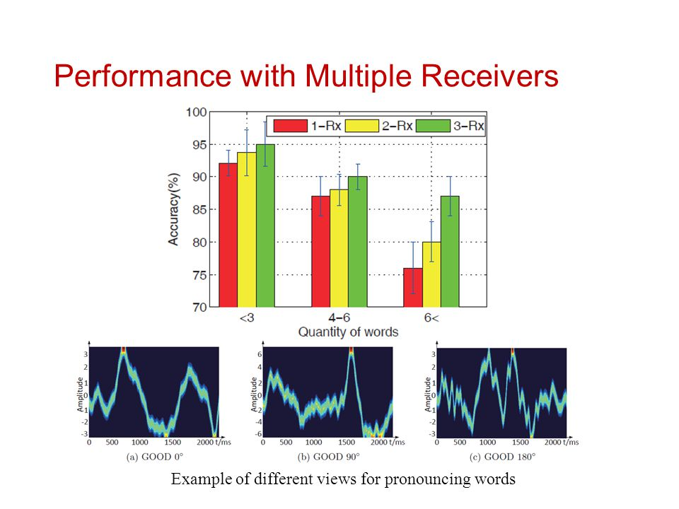Performance with Multiple Receivers Example of different views for pronouncing words