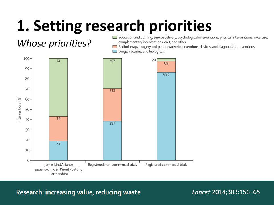 1. Setting research priorities Lancet 2014;383:156–65 Whose priorities