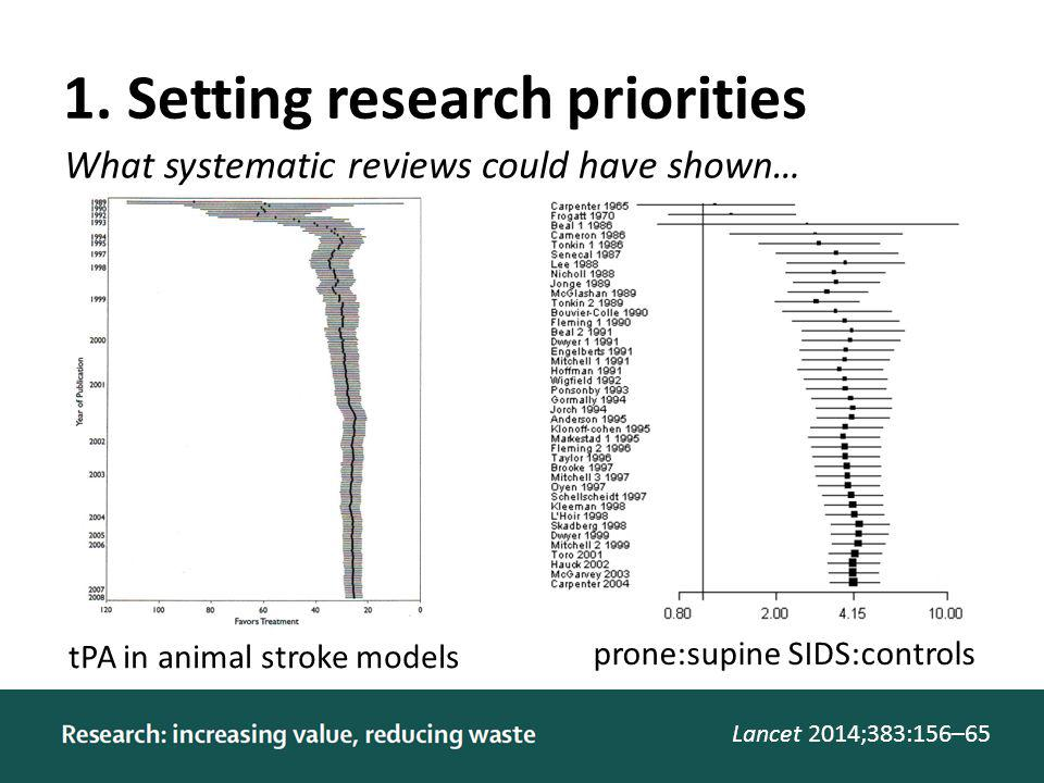 1. Setting research priorities Lancet 2014;383:156–65 What systematic reviews could have shown… tPA in animal stroke models prone:supine SIDS:controls