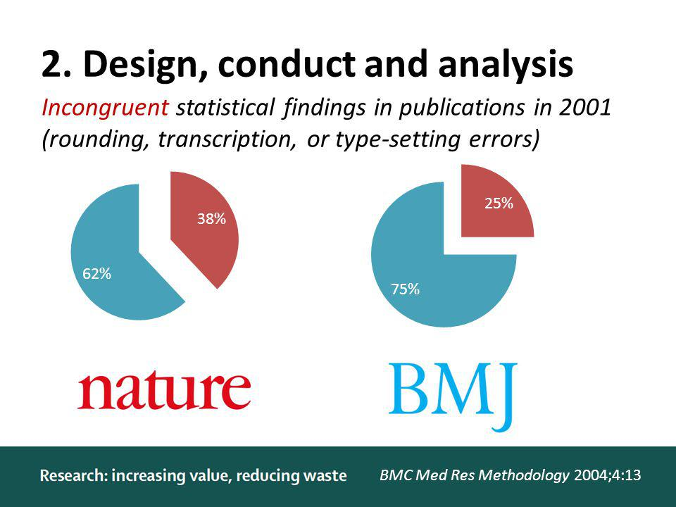 2. Design, conduct and analysis BMC Med Res Methodology 2004;4:13 Incongruent statistical findings in publications in 2001 (rounding, transcription, o