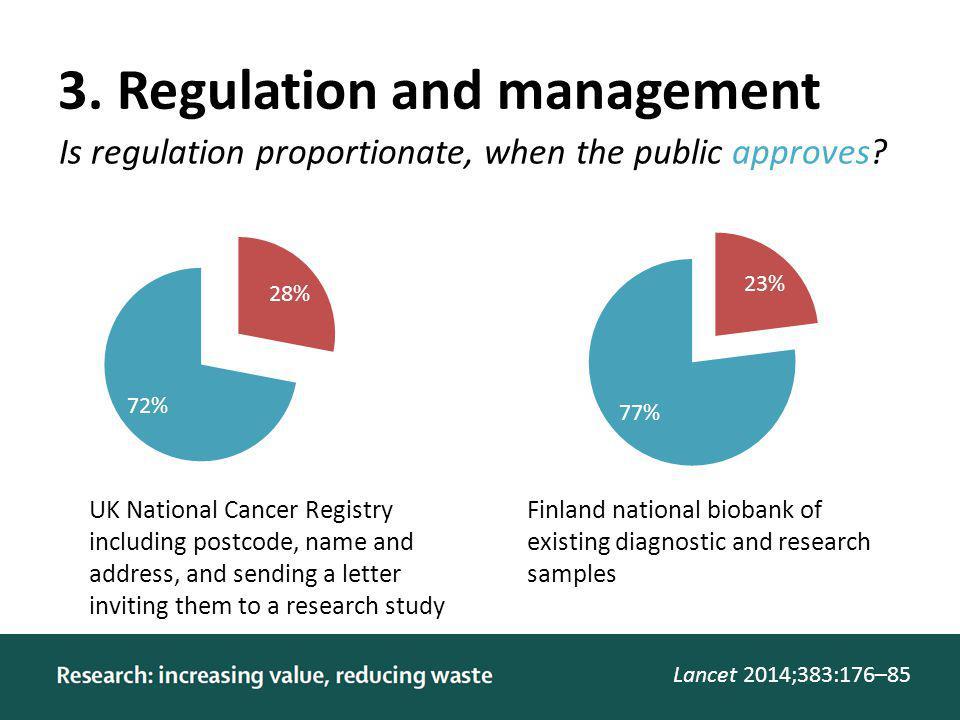 3. Regulation and management Lancet 2014;383:176–85 Is regulation proportionate, when the public approves? UK National Cancer Registry including postc