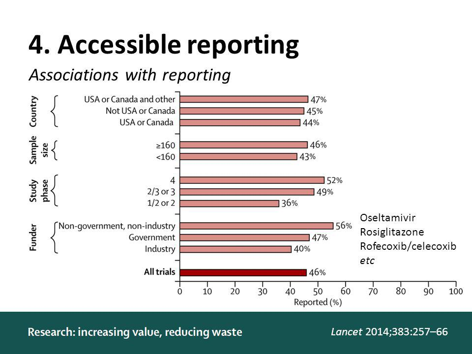 4. Accessible reporting Lancet 2014;383:257–66 Associations with reporting Oseltamivir Rosiglitazone Rofecoxib/celecoxib etc