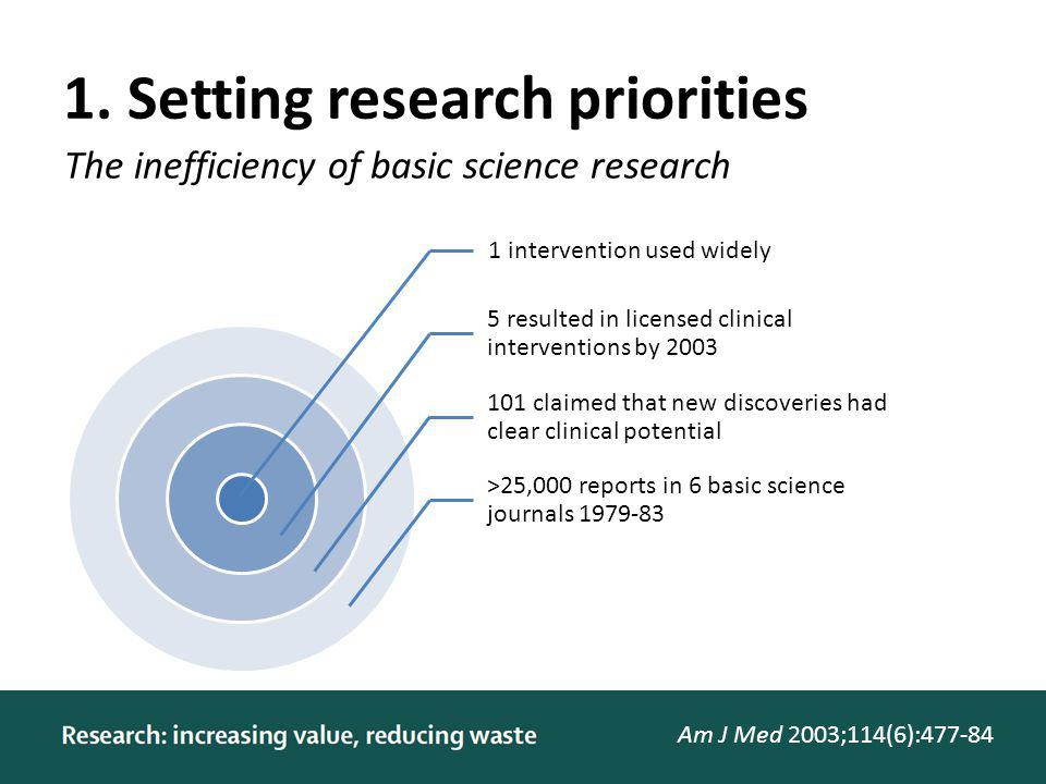 1. Setting research priorities 1 intervention used widely 5 resulted in licensed clinical interventions by 2003 101 claimed that new discoveries had c