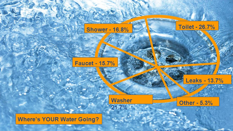 Shower - 16.8% Other - 5.3% Washer 21.7% Leaks - 13.7% Toilet - 26.7% Faucet - 15.7% Where's YOUR Water Going.