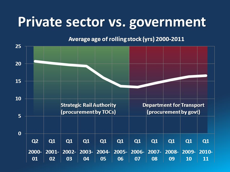 Average age of rolling stock (yrs) 2000-2011 Private sector vs.