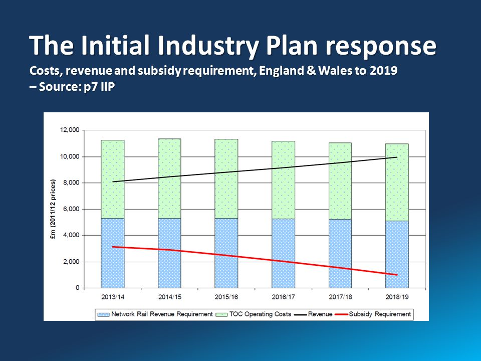 The Initial Industry Plan response Costs, revenue and subsidy requirement, England & Wales to 2019 – Source: p7 IIP