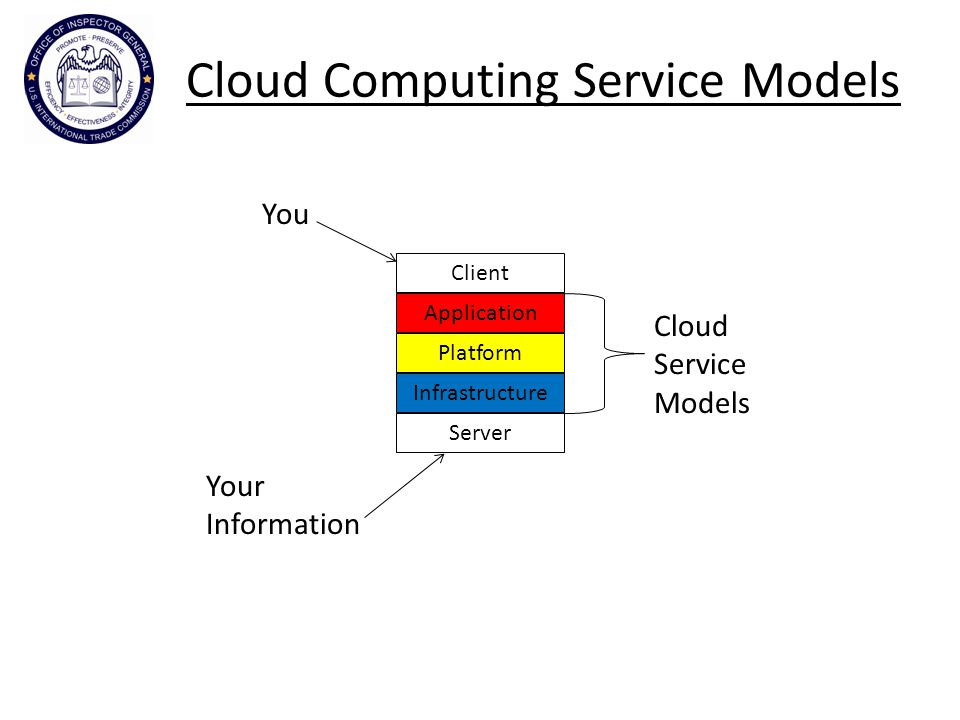 Cloud Computing Service Models Client Application Platform Infrastructure Server You Your Information Cloud Service Models