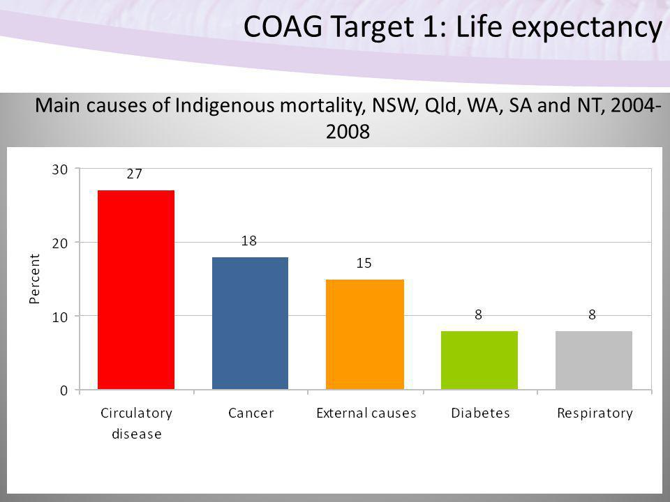 COAG Target 1: Life expectancy Main causes of Indigenous mortality, NSW, Qld, WA, SA and NT, 2004- 2008