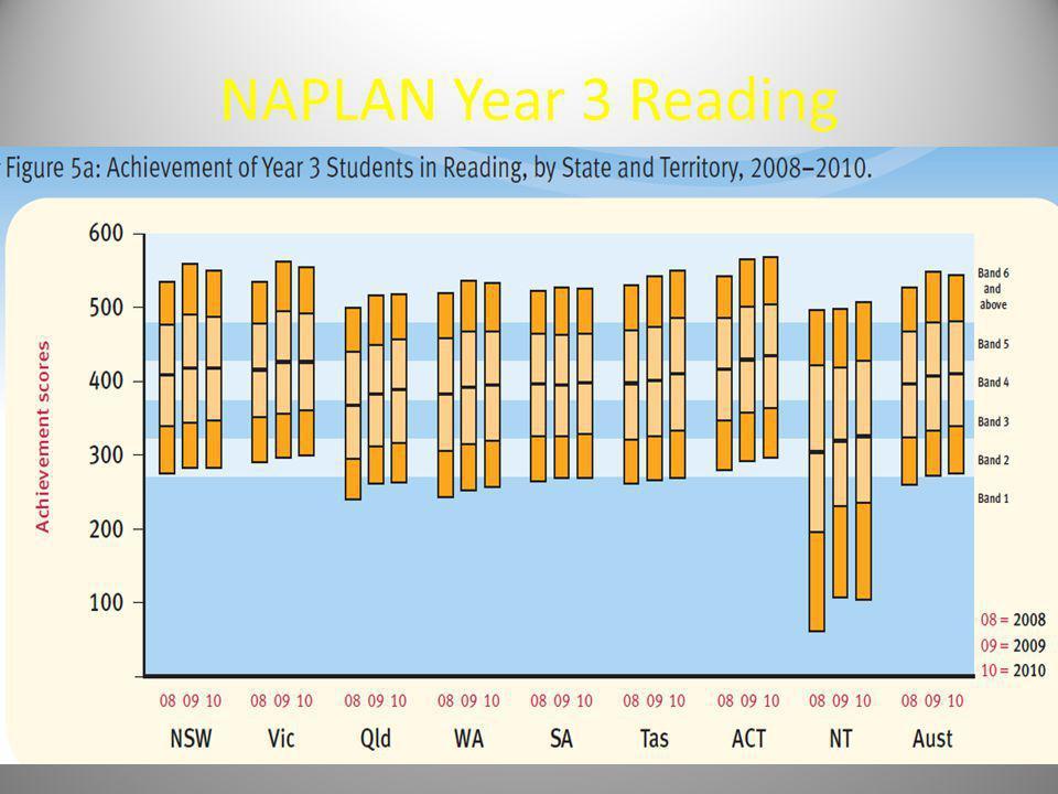 NAPLAN Year 3 Reading