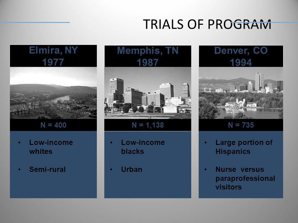 TRIALS OF PROGRAM Low-income whites Semi-rural Low-income blacks Urban Large portion of Hispanics Nurse versus paraprofessional visitors Elmira, NY 19