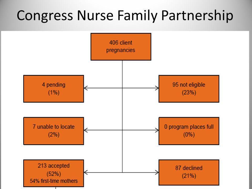 Congress Nurse Family Partnership 38