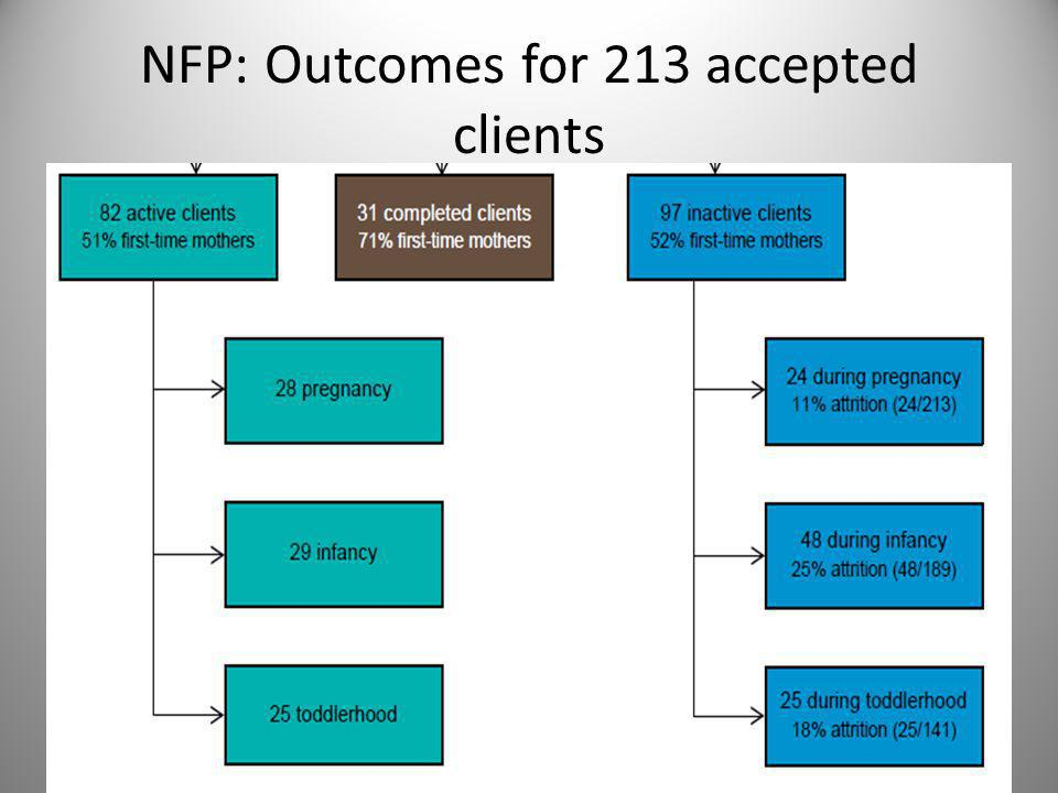 NFP: Outcomes for 213 accepted clients 39