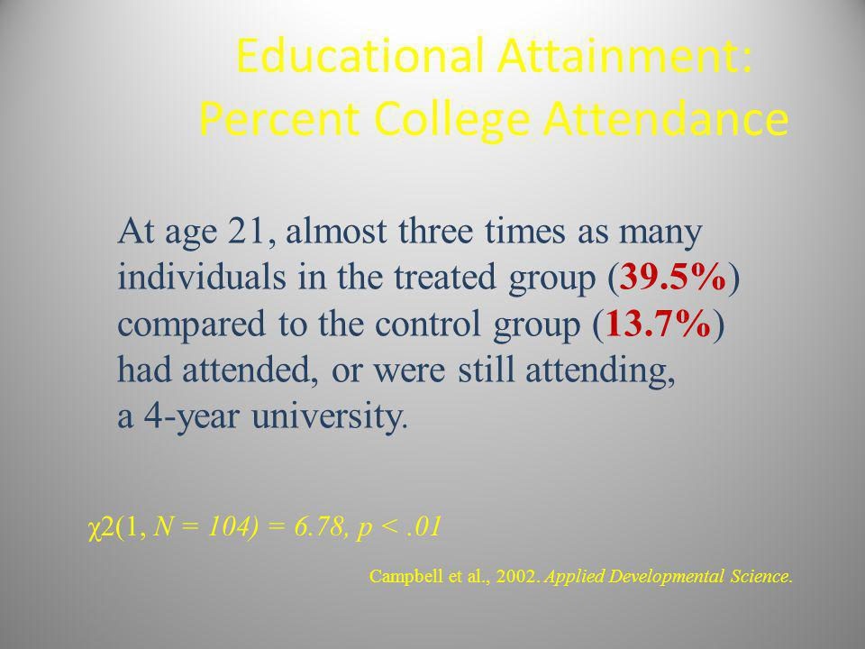 Educational Attainment: Percent College Attendance Campbell et al., 2002. Applied Developmental Science. At age 21, almost three times as many individ