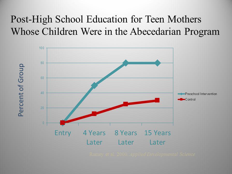 Post-High School Education for Teen Mothers Whose Children Were in the Abecedarian Program Ramey et al.
