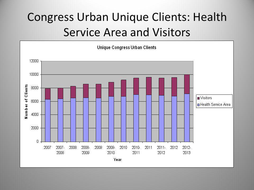 Congress Urban Unique Clients: Health Service Area and Visitors
