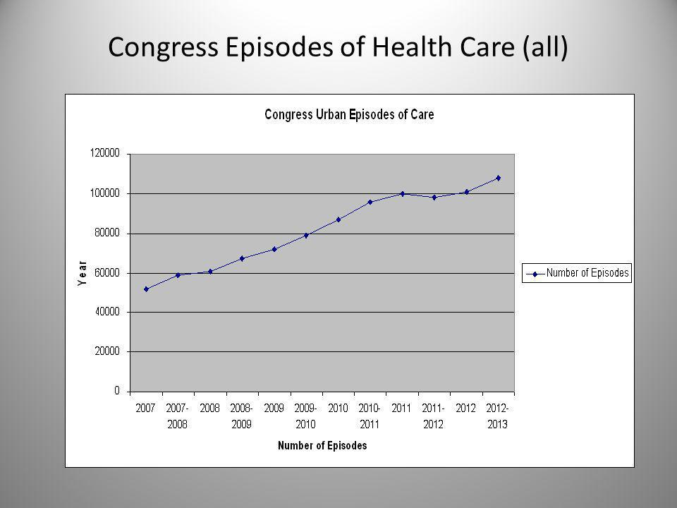 Congress Episodes of Health Care (all)