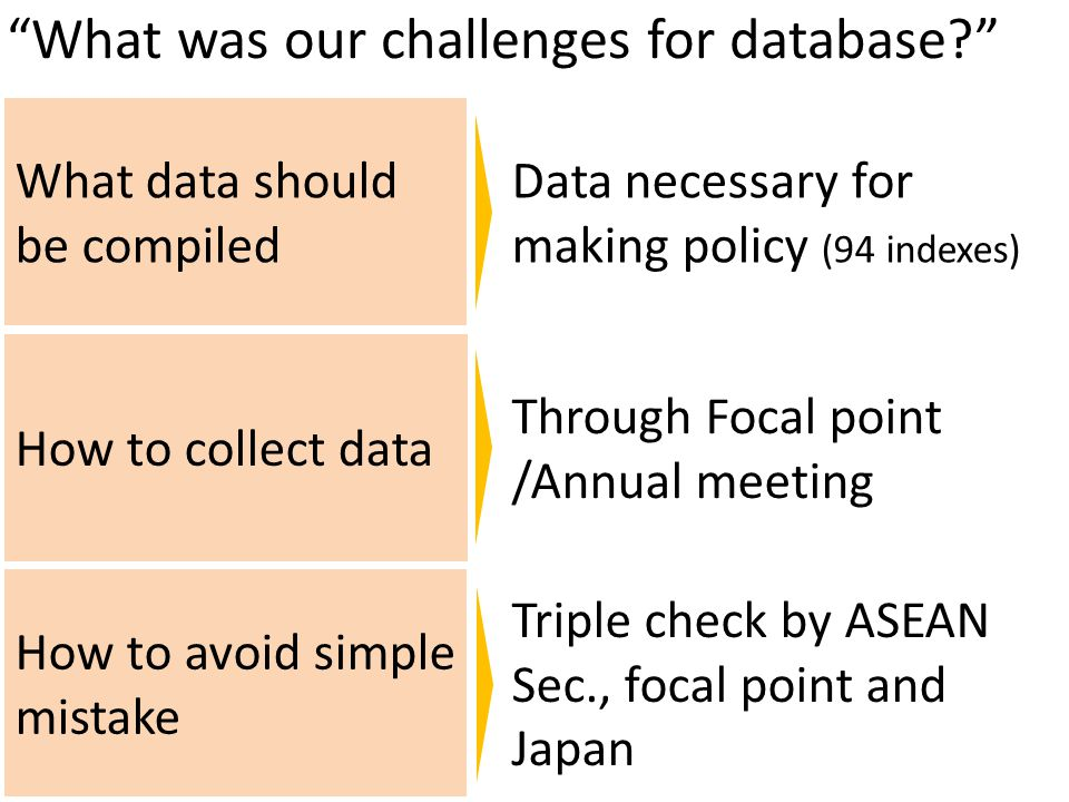 What was our challenges for database How to collect data What data should be compiled How to avoid simple mistake Data necessary for making policy (94 indexes) Through Focal point /Annual meeting Triple check by ASEAN Sec., focal point and Japan