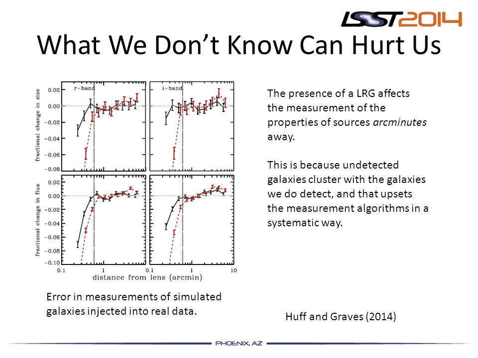 What We Don't Know Can Hurt Us Huff and Graves (2014) The presence of a LRG affects the measurement of the properties of sources arcminutes away.