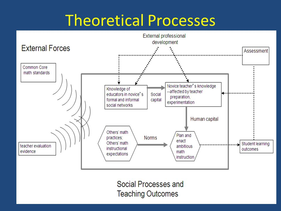 Theoretical Processes