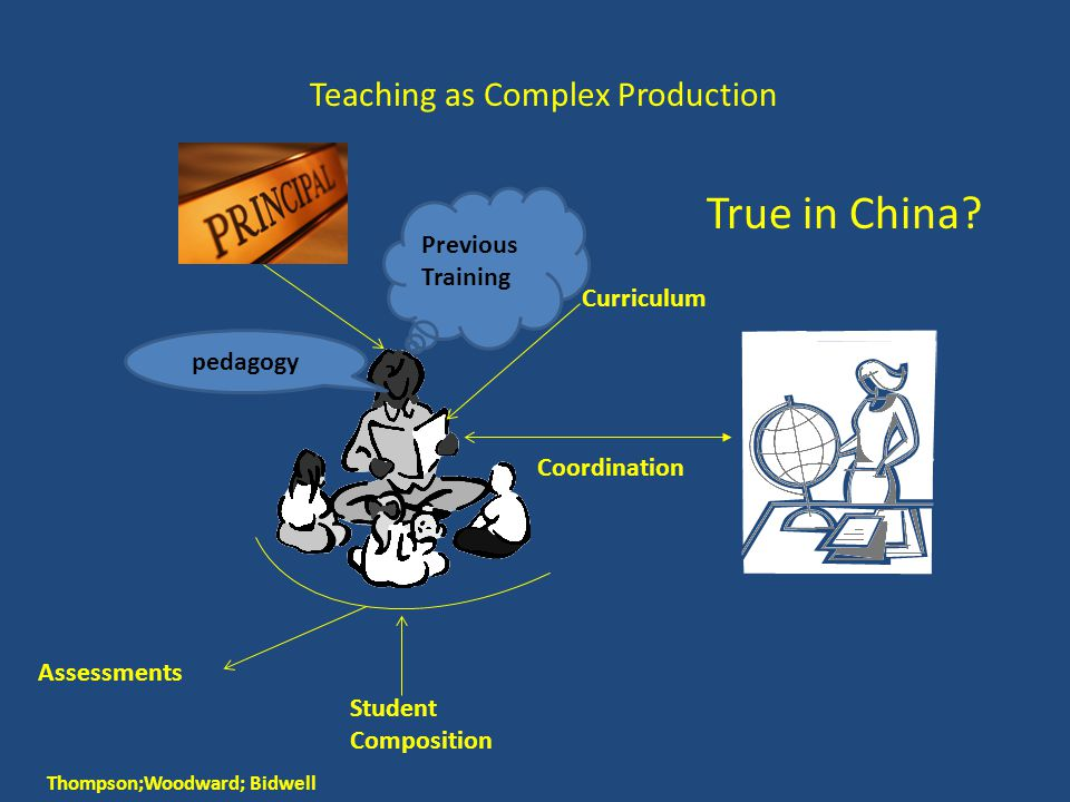 Teaching as Complex Production Thompson;Woodward; Bidwell Curriculum Student Composition pedagogy Coordination Previous Training Assessments True in C