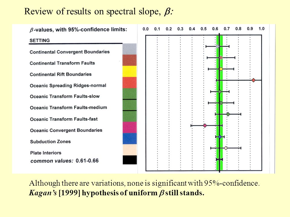 Review of results on spectral slope,  Although there are variations, none is significant with 95%-confidence.
