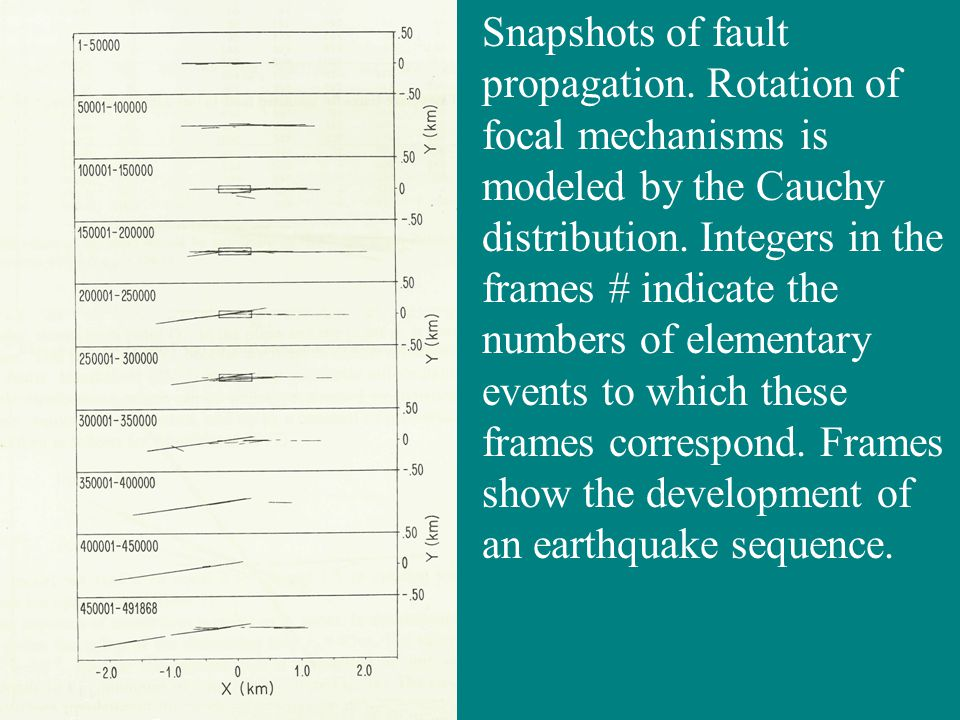Snapshots of fault propagation. Rotation of focal mechanisms is modeled by the Cauchy distribution.