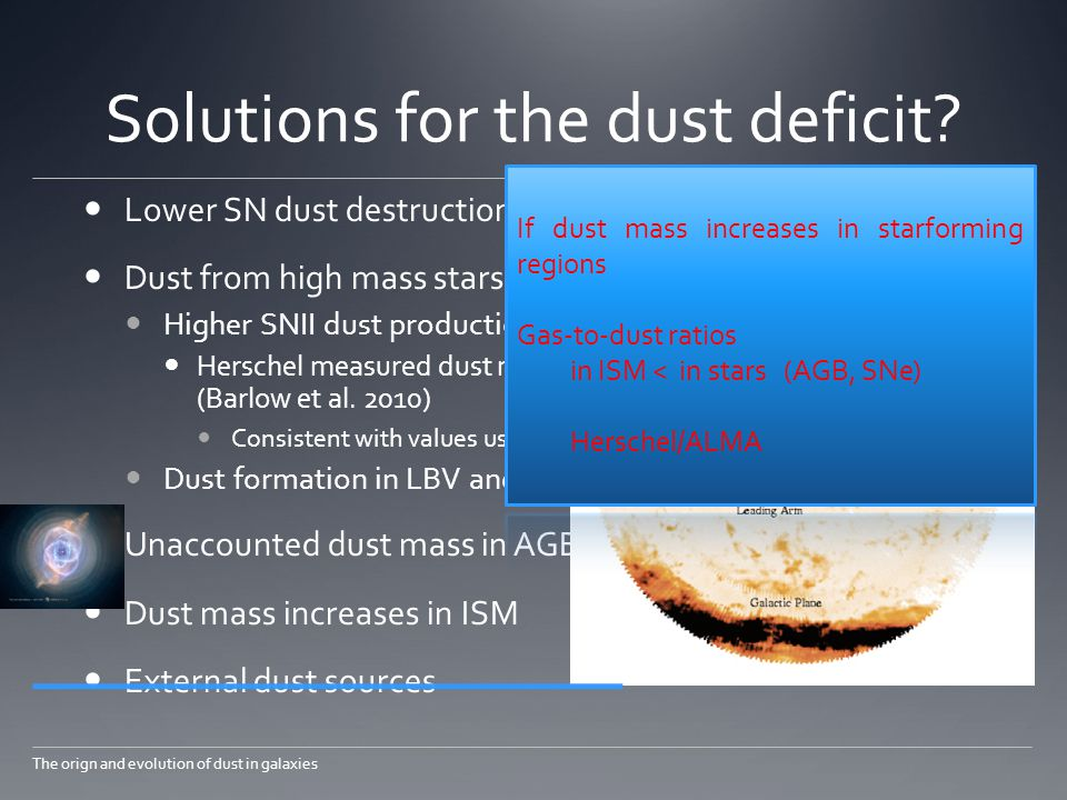 Solutions for the dust deficit.
