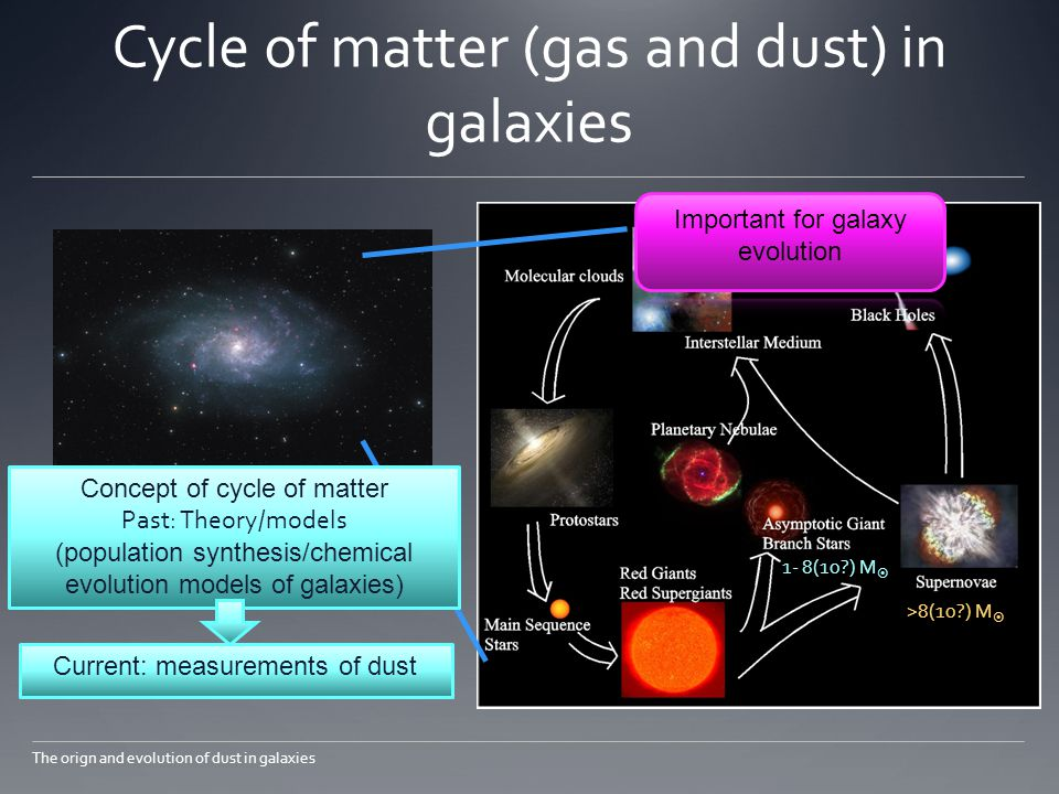 Dust grains We found dust grains in many galaxies … But still we don't know where they are from.
