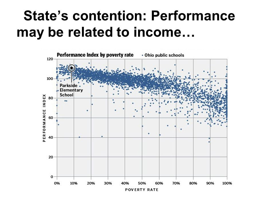 State's contention: Performance may be related to income…