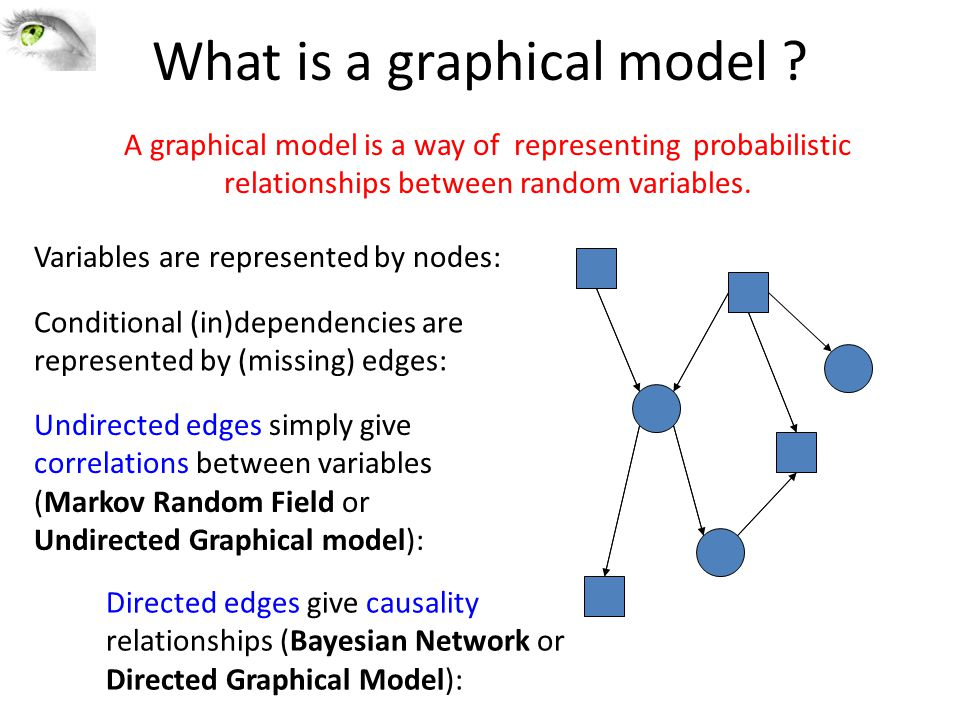 What is a graphical model .