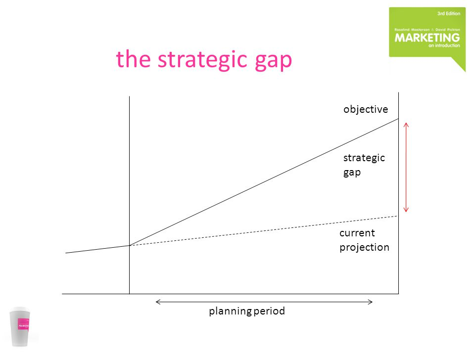 the strategic gap planning period strategic gap objective current projection
