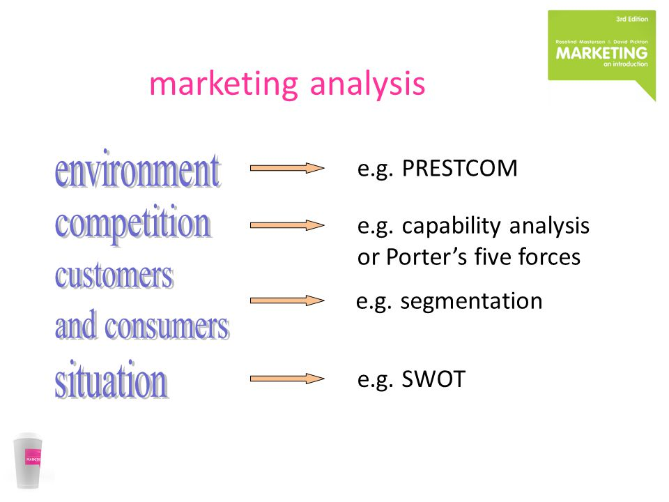 marketing analysis e.g.PRESTCOM e.g. SWOT e.g. capability analysis or Porter's five forces e.g.