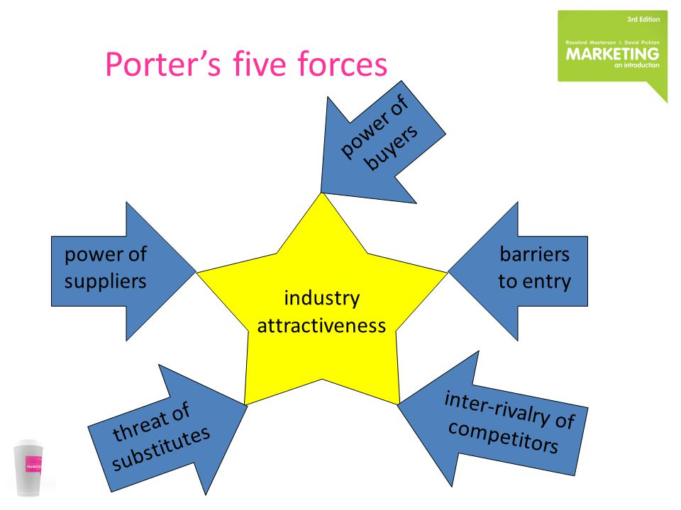 Porter's five forces industry attractiveness barriers to entry threat of substitutes inter-rivalry of competitors power of suppliers power of buyers