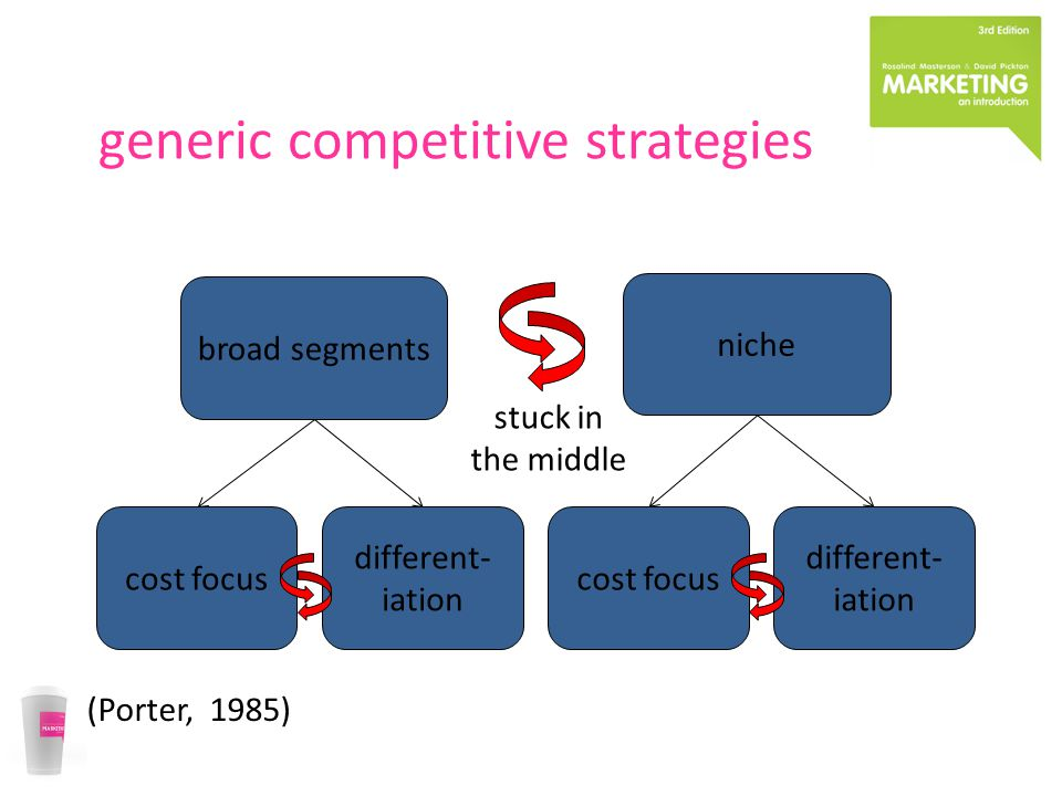 generic competitive strategies (Porter, 1985) broad segments niche cost focus different- iation cost focus different- iation stuck in the middle