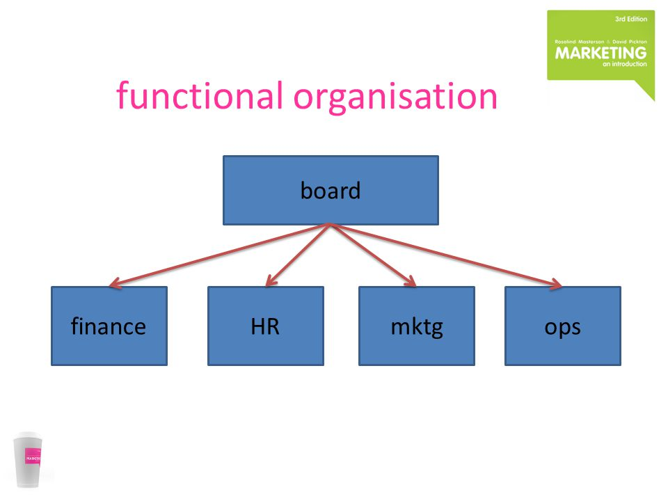 functional organisation board financeHRmktgops