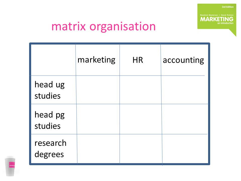 matrix organisation marketing HRaccounting head ug studies head pg studies research degrees