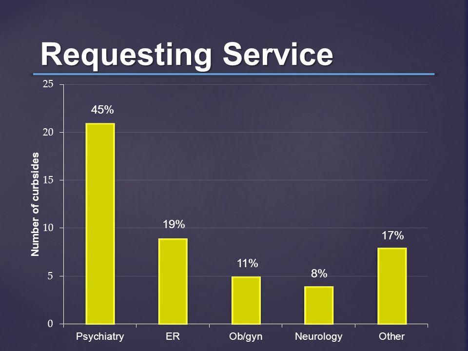 Requesting Service 8% 11% 19% 45% 17%