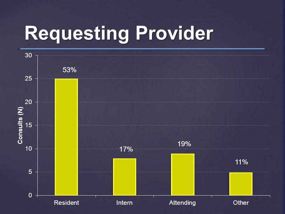 Requesting Provider 53% 17% 19% 11%