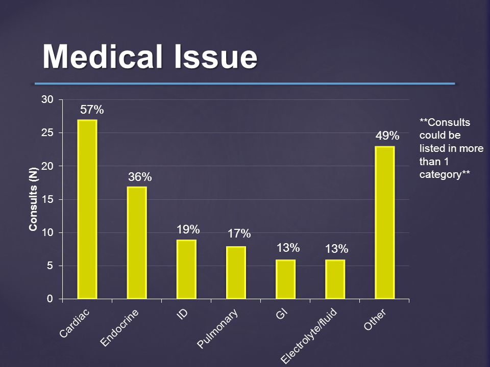 Medical Issue 57% 19% 17% 13% 49% 36% **Consults could be listed in more than 1 category**