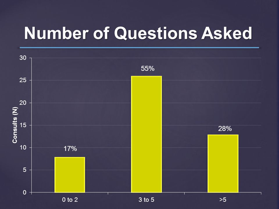 Number of Questions Asked 17% 55% 28%
