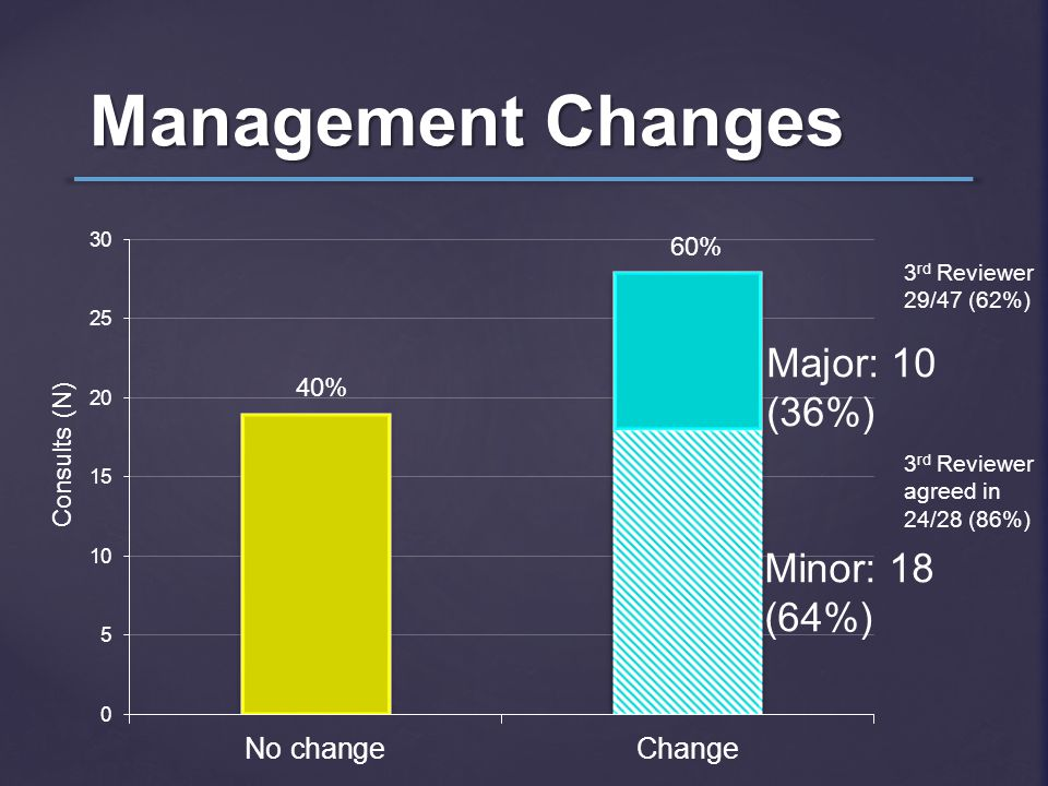 Management Changes 40% 60% 3 rd Reviewer 29/47 (62%) 3 rd Reviewer agreed in 24/28 (86%) Minor: 18 (64%) Major: 10 (36%) Consults (N)
